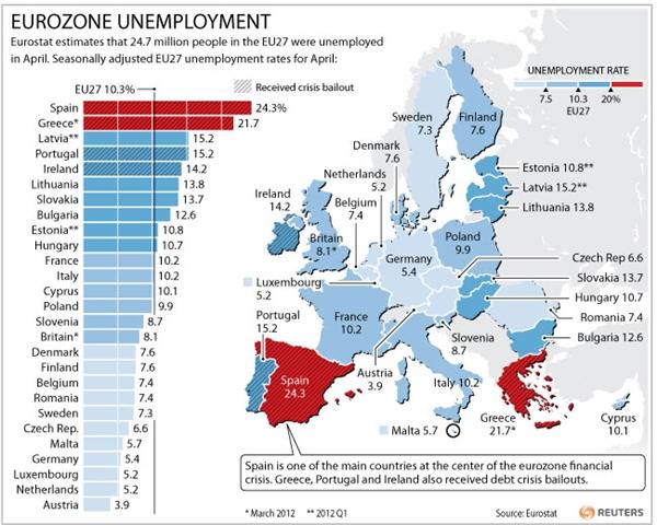Desempleo Eurozona