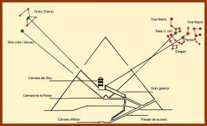 800px-Orientaciones_de_los_llamados_canales_de_ventilación_de_la_gran_pirámide._Alfa_Draconis,_Osa_Menor,_Orión_y_Sirio