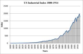 industrialindex18001914