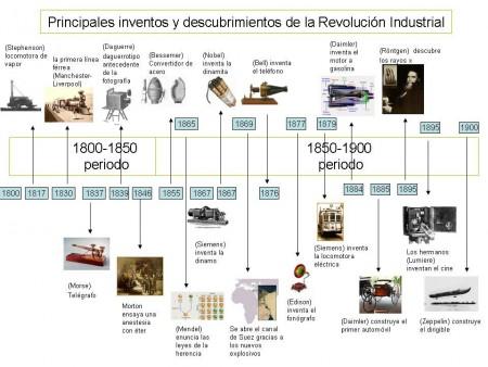 inventos y descubrimientos de la revolucion industrial