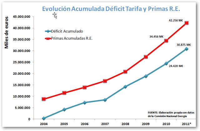 Evolución_Deficit