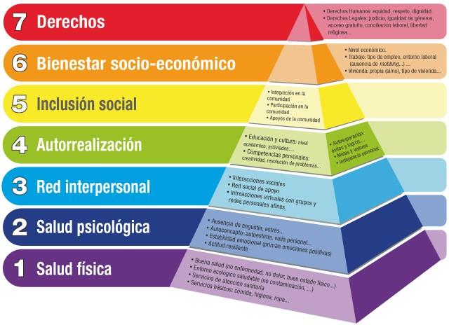 la_calidad_de_vida_v__piramide_maslow_by_alaznegonzalez-d7nwyxj2