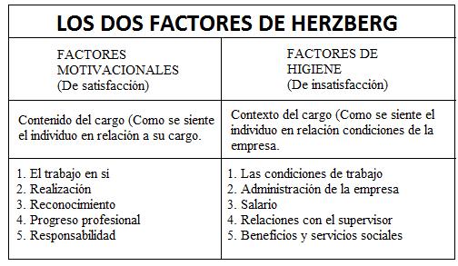 Factores Motivadores La Trompeta De Jerico