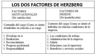 los-dos-factores-de-herzberg