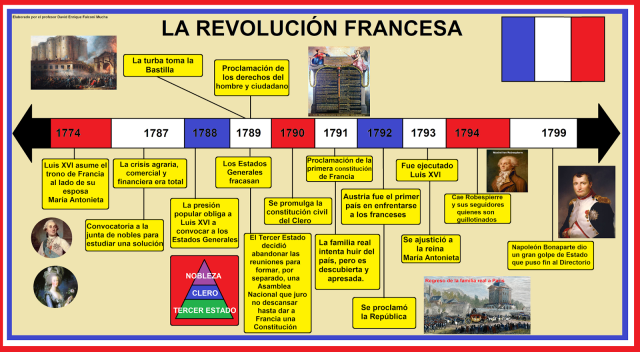 timeline french revolution
