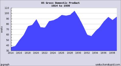 EEUU economia