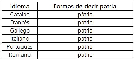 Patria idiomas